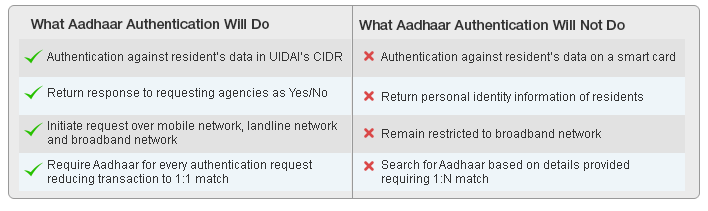 What Aadhaar Authentication will do: Authentication against resident's data in UIDAI's CIDR; Return response to requesting agencies as Yes/No; Initiate request over mobile network, landline network  and broadband network; Require Aadhaar for every authentication request  reducing transaction to 1:1 match , What Aadhaar Authentication Will Not Do: Authentication against resident's data on a smart card,; Return personal identity information of residents; Remain restricted to broadband network; Search for Aadhaar based on details provided  requiring 1:N match