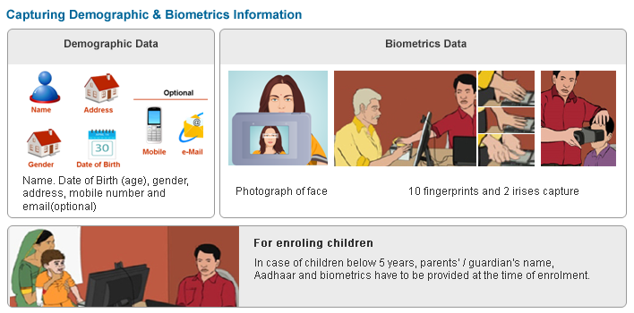 Demographic Data: Name, Date of Birth/Age, Gender, Address, Mobile Number and email(Optional), Biometric Data: Photograph pf face, 10 fingerprint and 2 irises capture, For Enrolling children; In case of children below 5 years, parent/guardian's name, Aadhaar and biometrics have to be provided at the time of enrolment.
